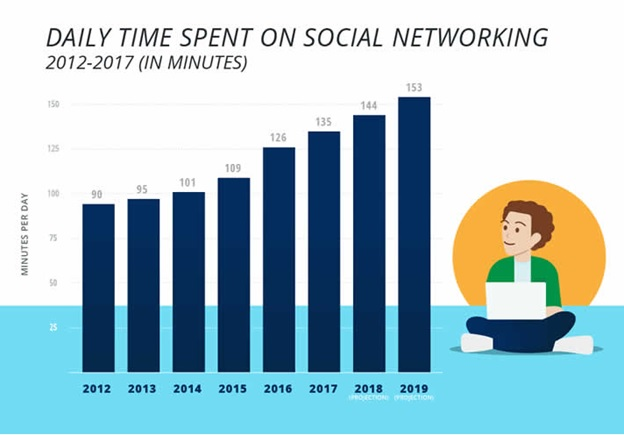 daily-time-spent-on-social-networking