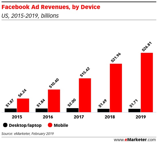 facebook-ads-revenues-by-device